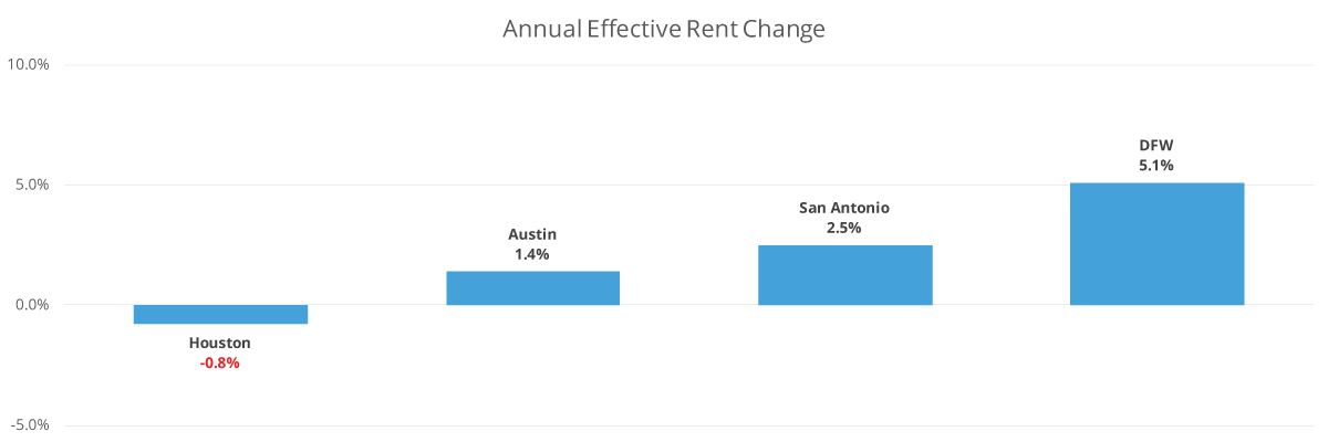 Annual Effective Rent Changes in Texas Markets