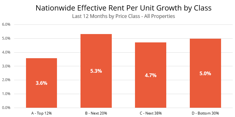 Nationwide Effective Rent Per Unit Growth by Price Class All Properties
