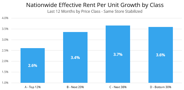 Nationwide Effective Rent Per Unit Growth by Price Class Same Store