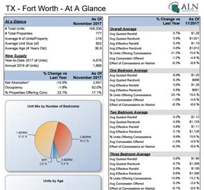 Sample of ALN Submarket Trend Report