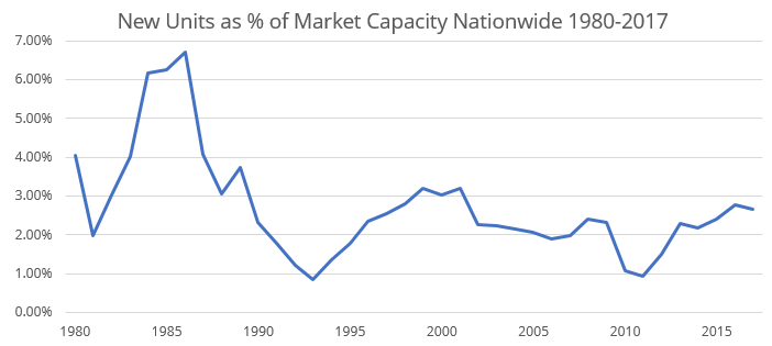 New Units as % of Market Capacity Nationwide 1980-2017