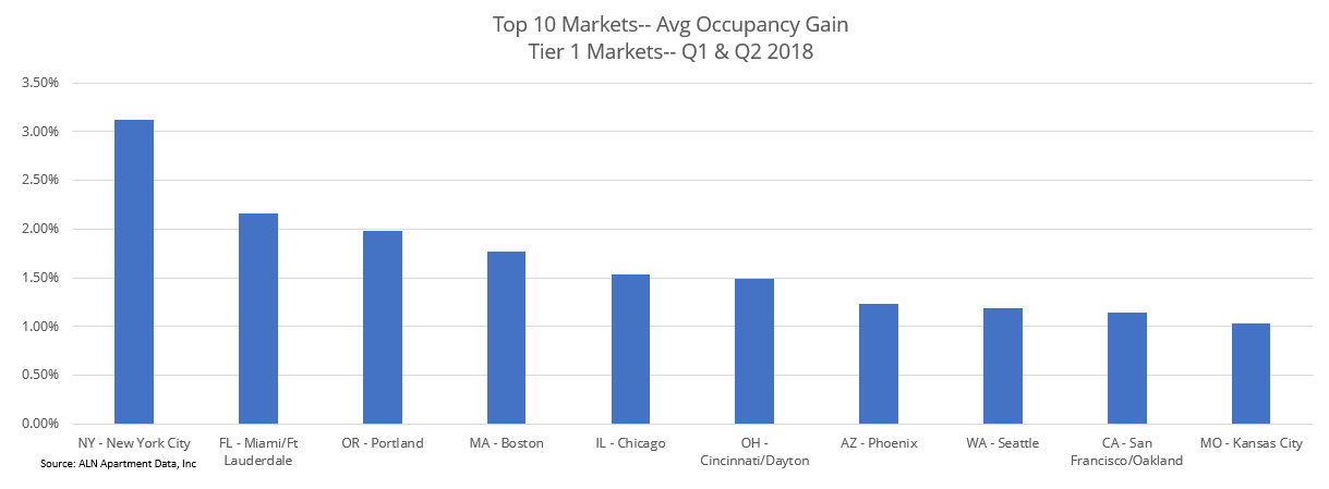 Top 10 Markets Avg Occupancy Gain Tier 1 Markets Q1 & Q2 2018