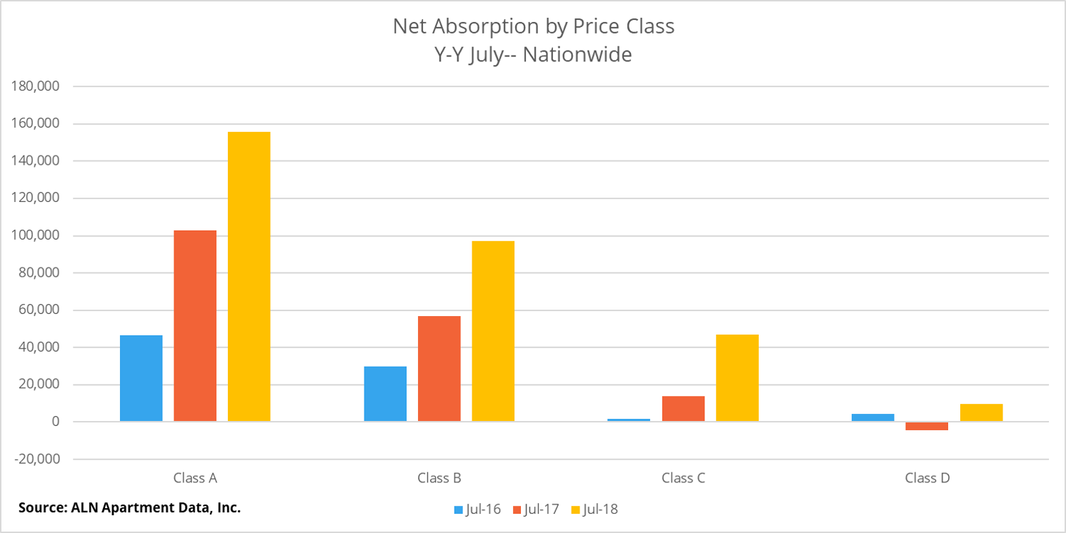 Net Absorption by Price Class Y-Y July - Nationwide from the ALN Apartment Data August 2018 Newsletter
