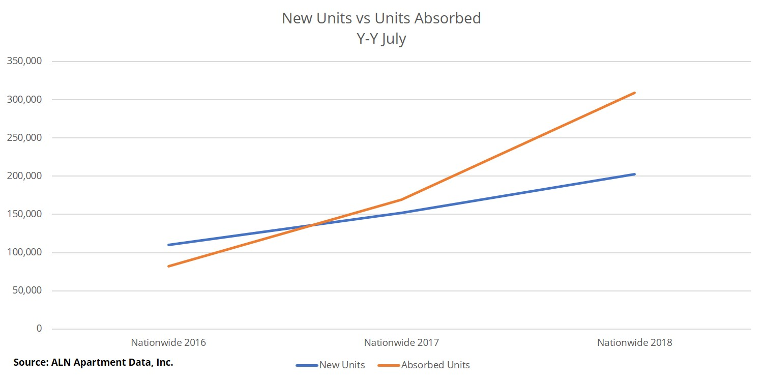 New Units vs Units Absorbed Y-Y July from the ALN Apartment Data August 2018 Newsletter