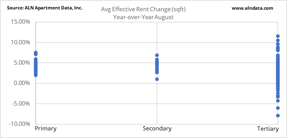 Avg Effective Rent Change (sqft) Year-over-Year August