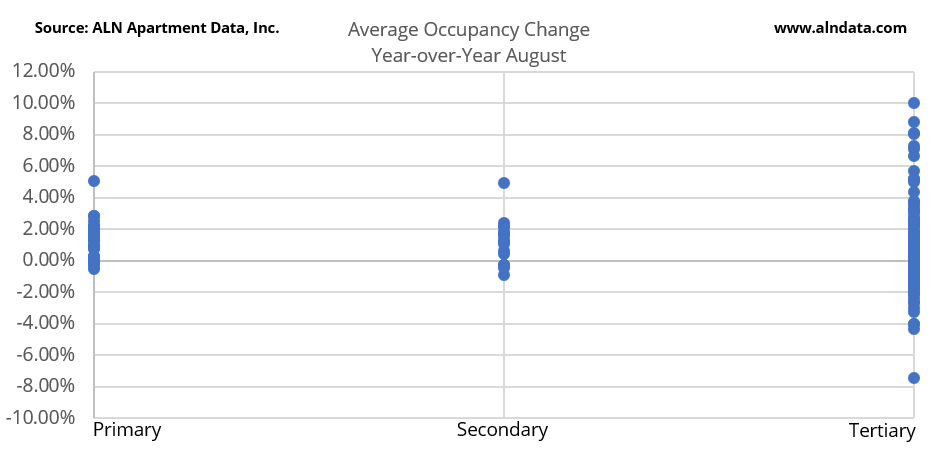 Average Occupancy Change Year-over-Year August