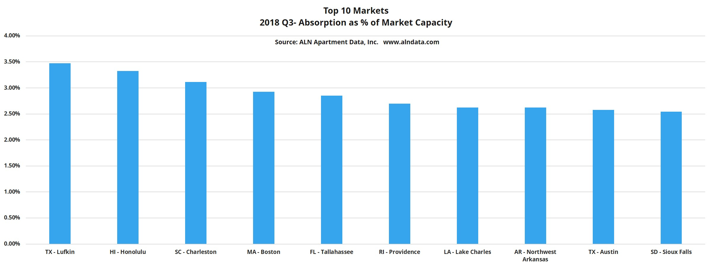 Top 10 Markets 2018 Quarter 3- Absorption as % of Market Capacity