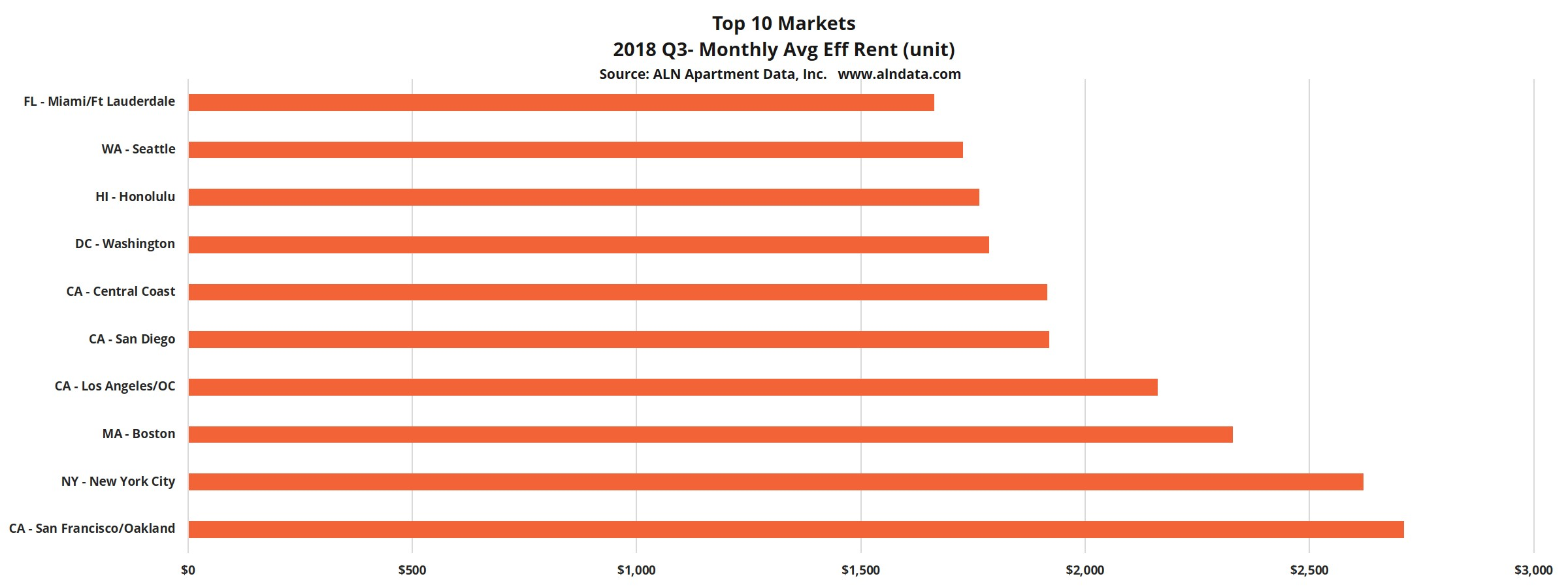 Top 10 Markets 2018 Quarter 3- Monthly Avg Eff Rent (unit)
