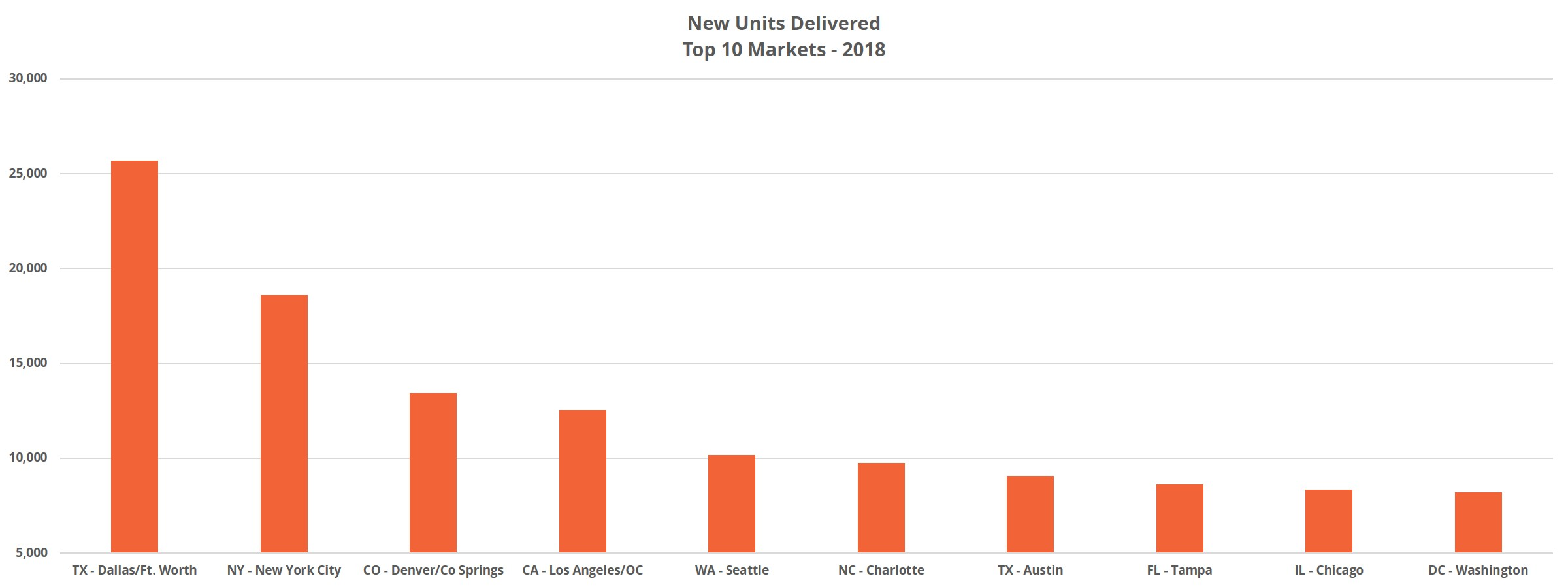 New Units Delivered Top 10 Markets - 2018 Review
