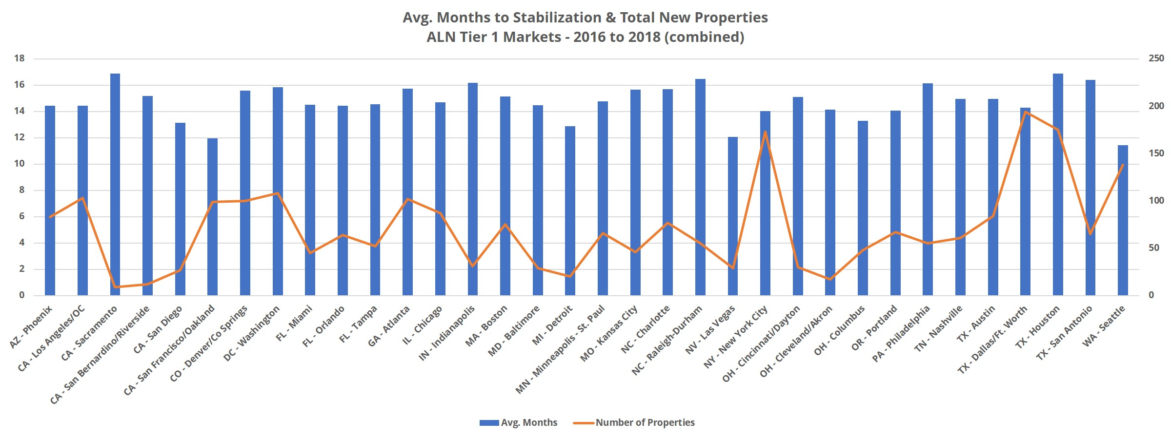 Average Months to Stabilization ALN Apartment Data, Inc.