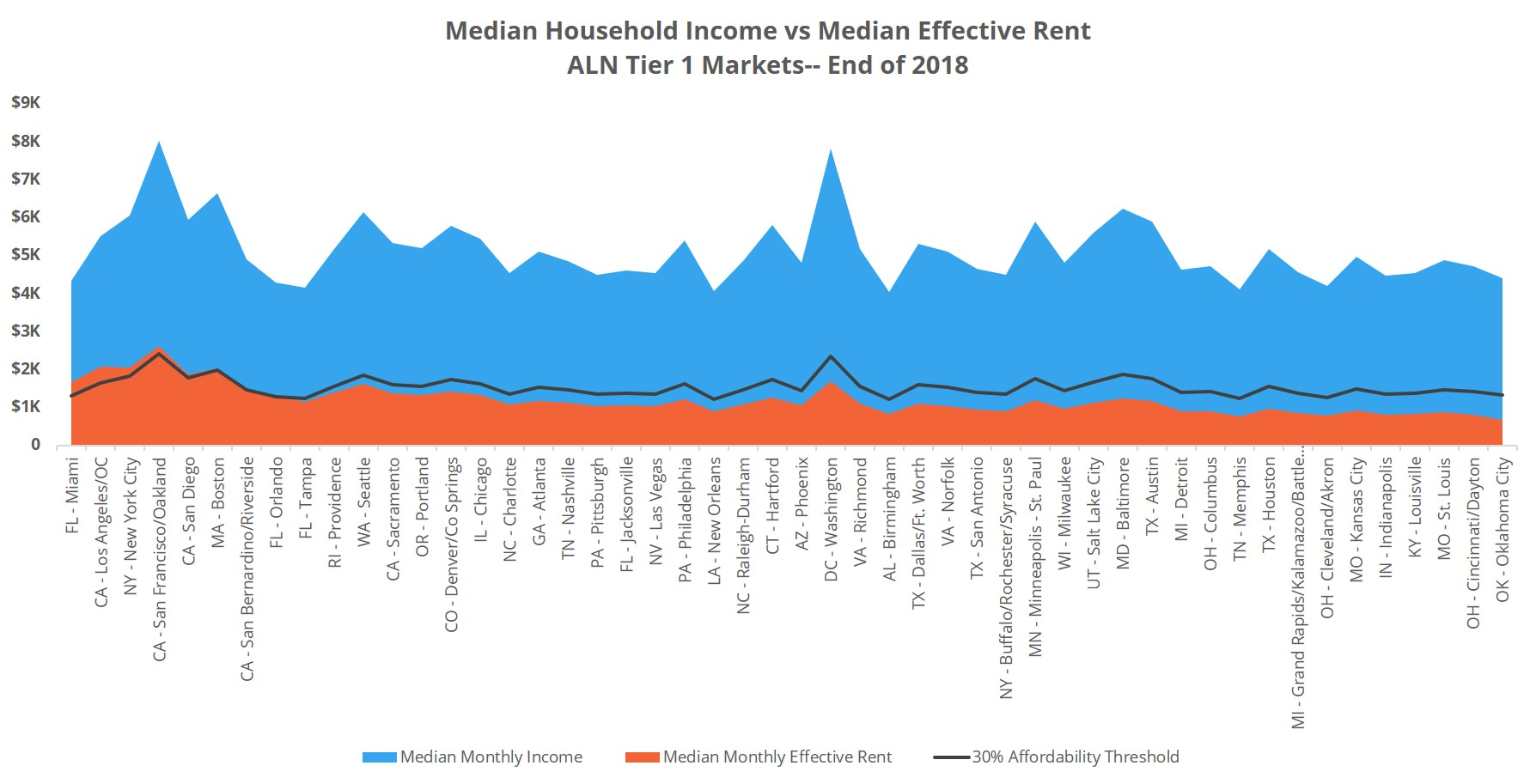 Median Household Income vs Median Effective Rent Chart