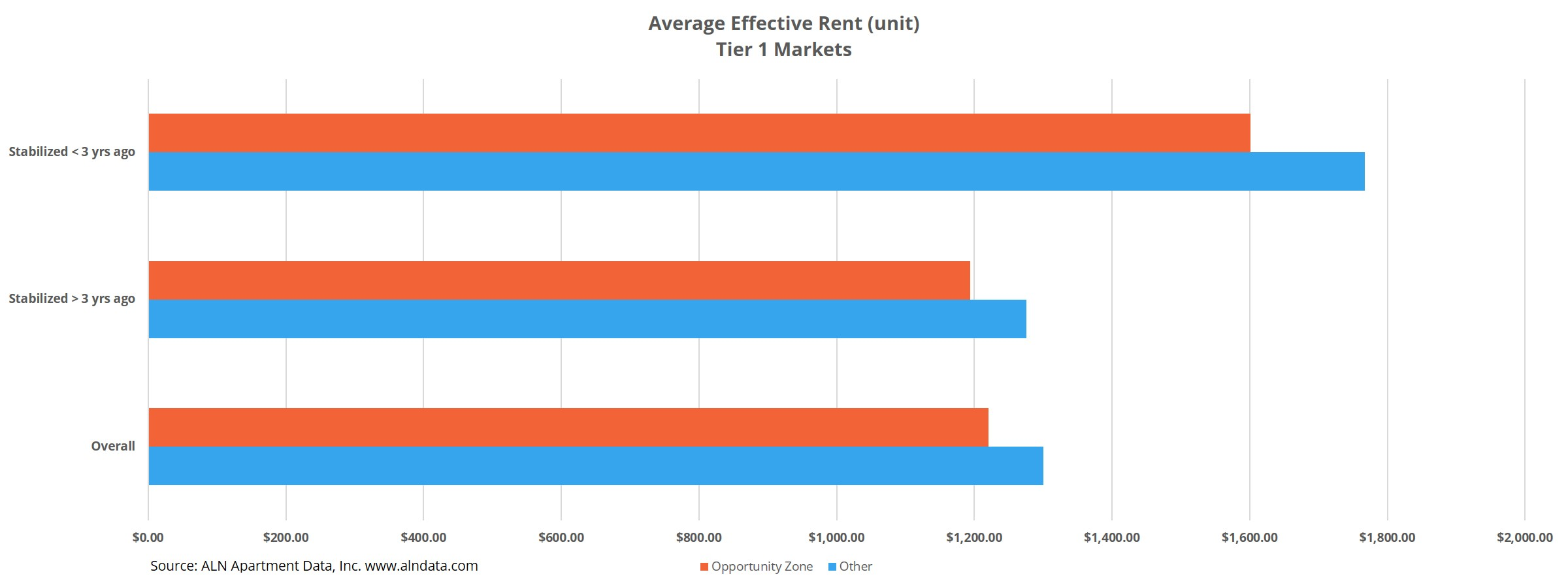 Chart Showing Average Effective Rent in Tier 1 Markets