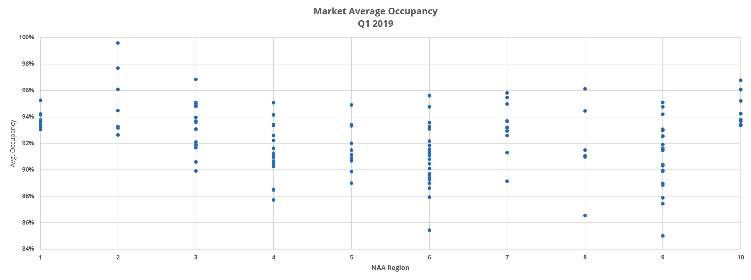 Chart depicting the Market Average Occupancy by NAA Region as of Q1 2019 for April 2019 ALN Apartment Data Newsletter