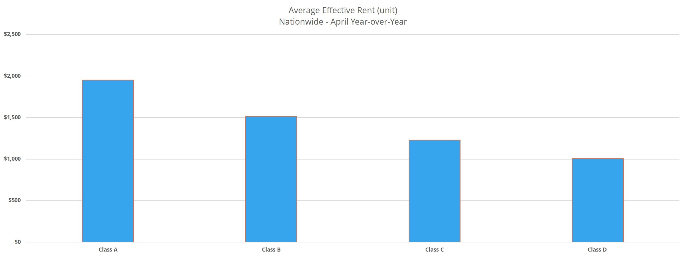 Average Effective Rent (unit) Nationwide - April Year-over-Year