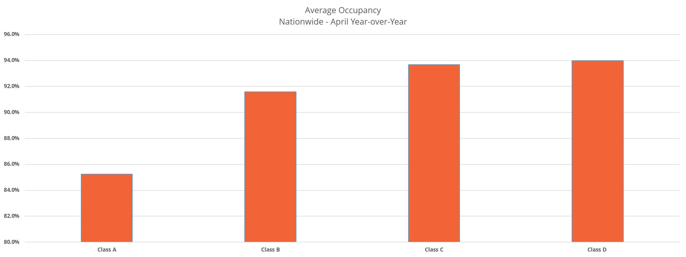 Average Occupancy Nationwide - April Year-over-Year