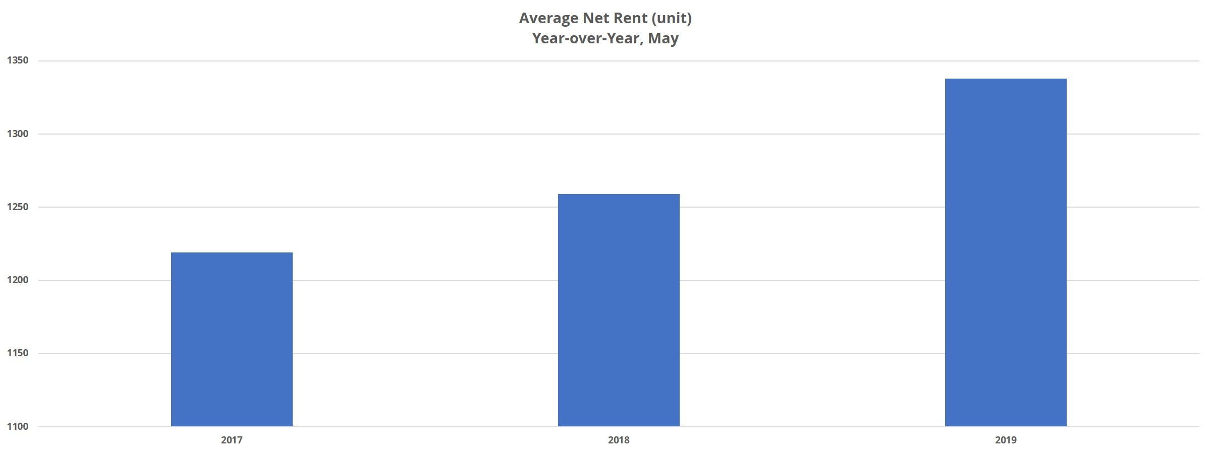 Average Net Rent in Denver