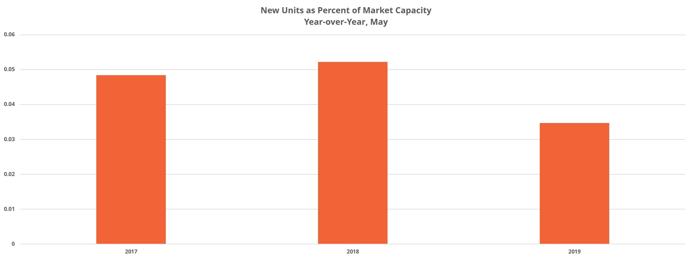 New Units as Percent of Market Capacity in Denver