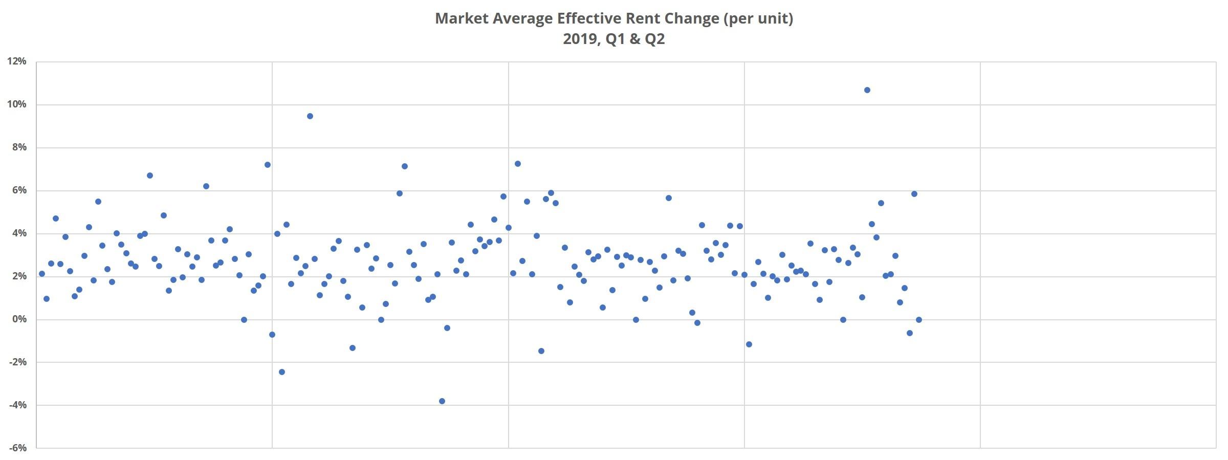 Market Average Effective Rent Change per unit