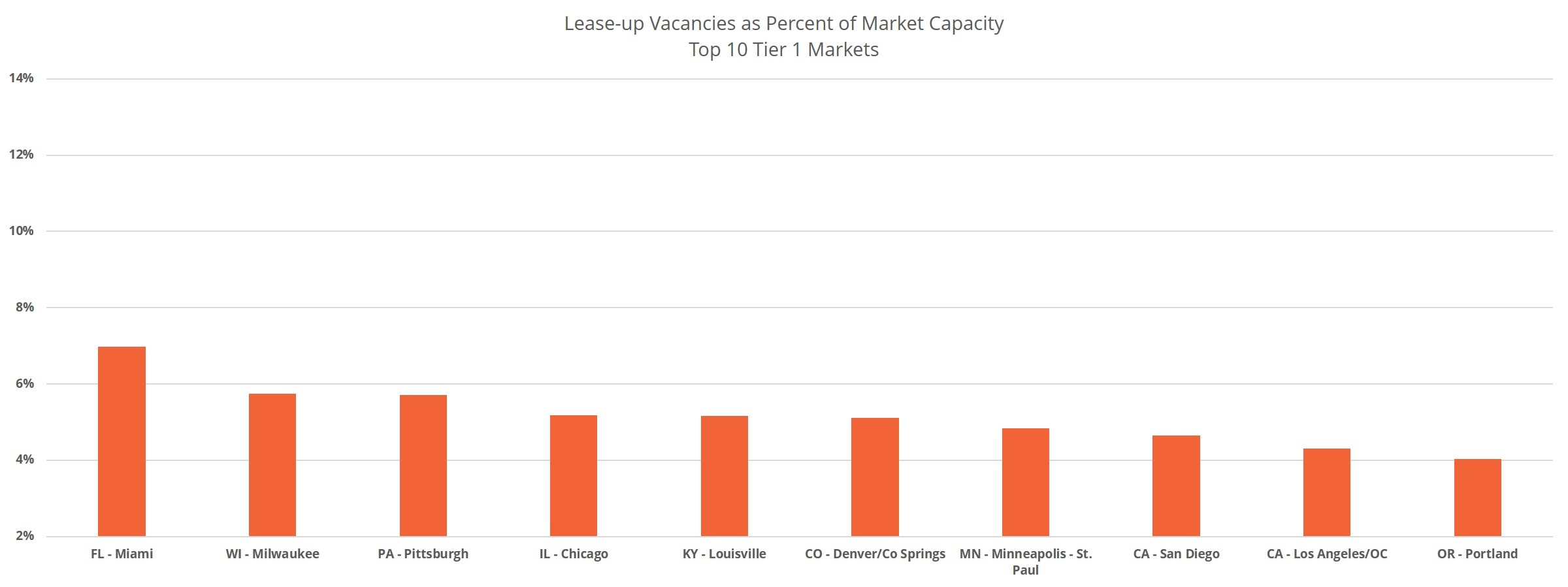 Lease-Up Vacancies as Percent of Capacity