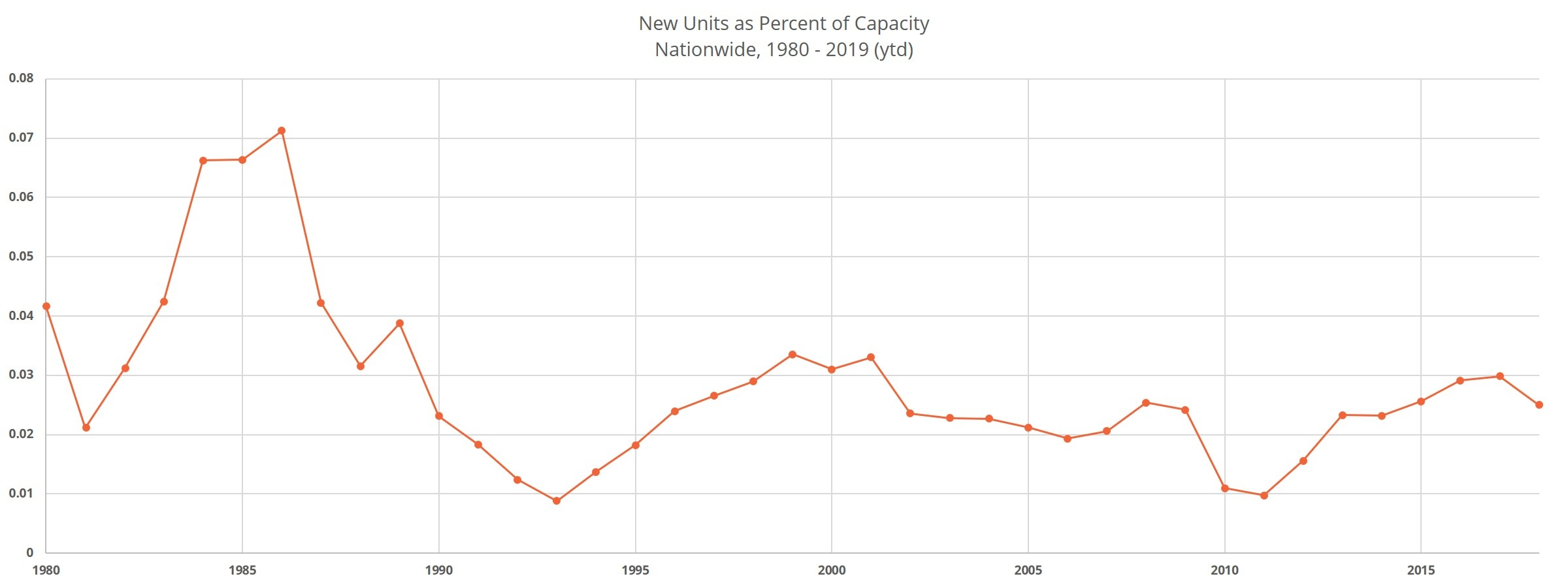 New Units as a Percent of Capacity Nationwide 1980 - 2019