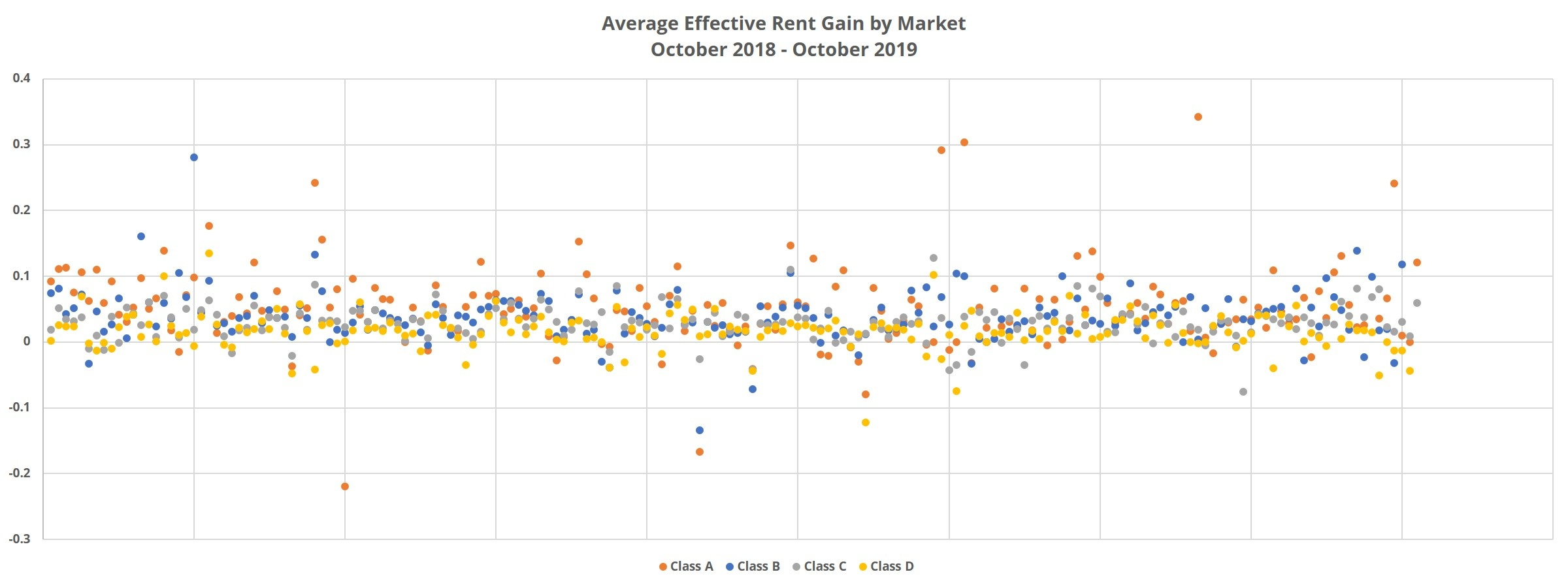 Average Effective Rent Gain by Market October 2018 - October 2019