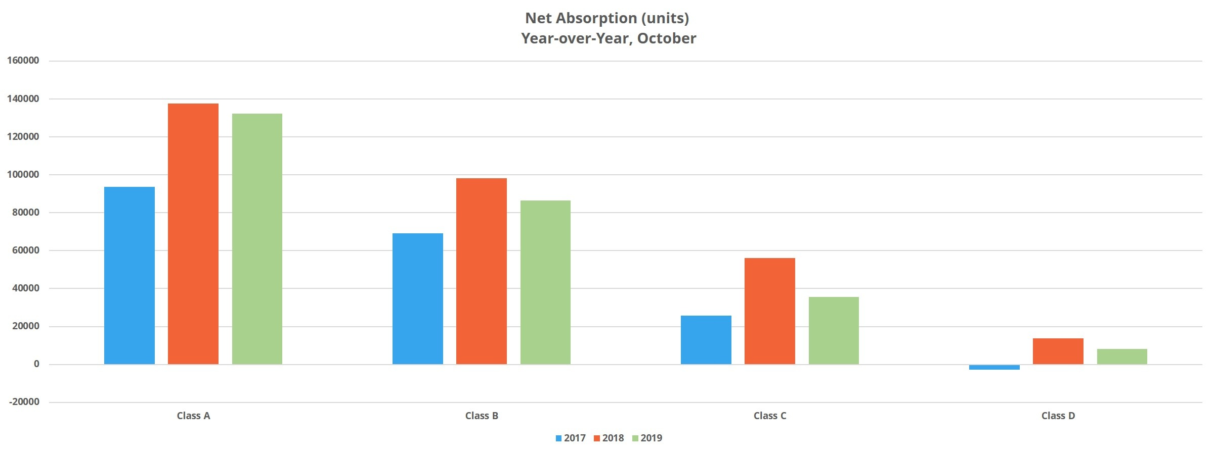 Net Absorption (units) Year-over-Year, October