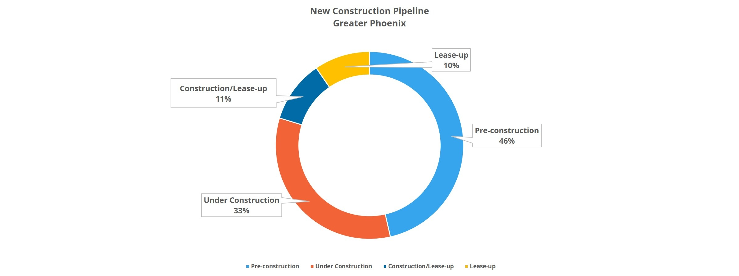 New Construction Pipeline in Phoenix