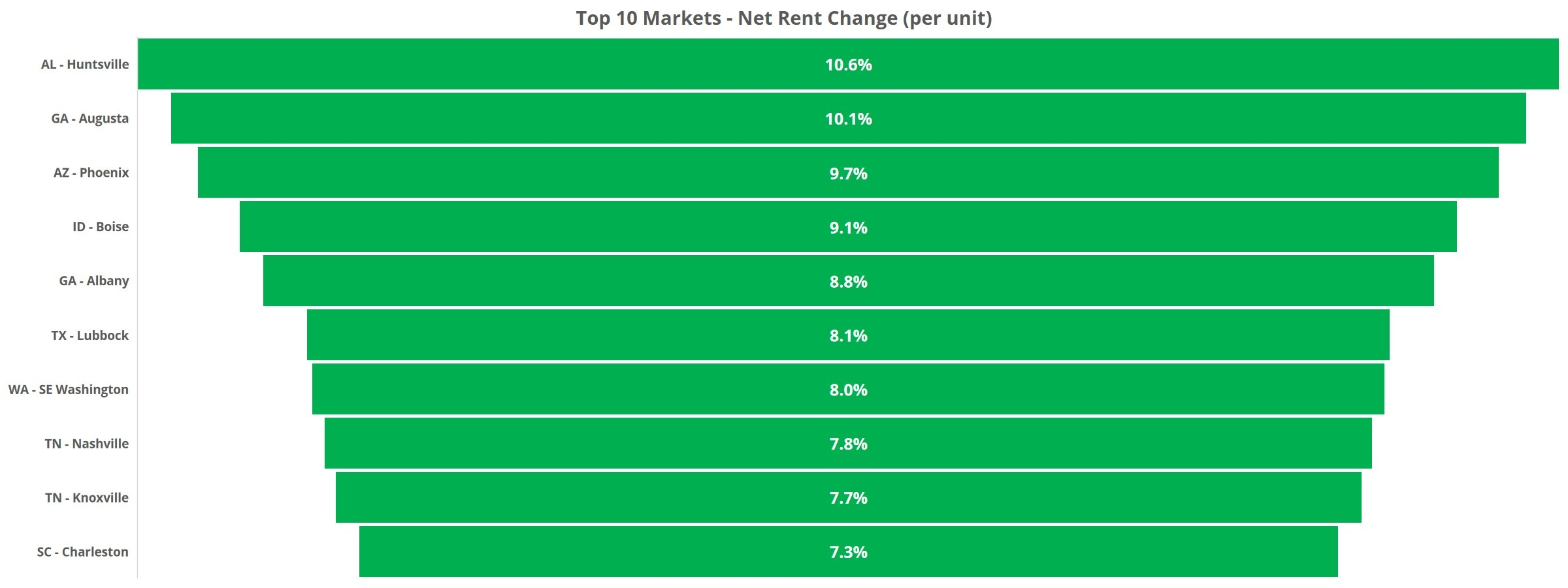 Year in Review Top 10 Markets Net Rent Change
