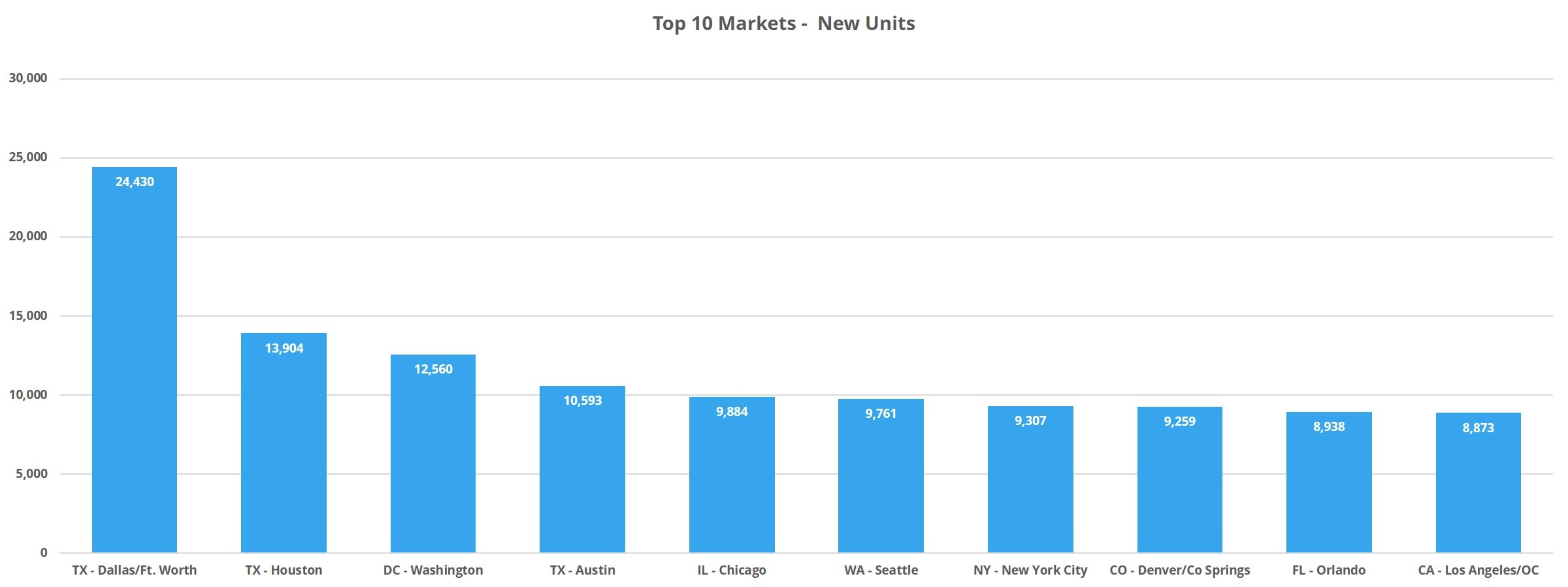 Year in Review Top 10 Markets New Units