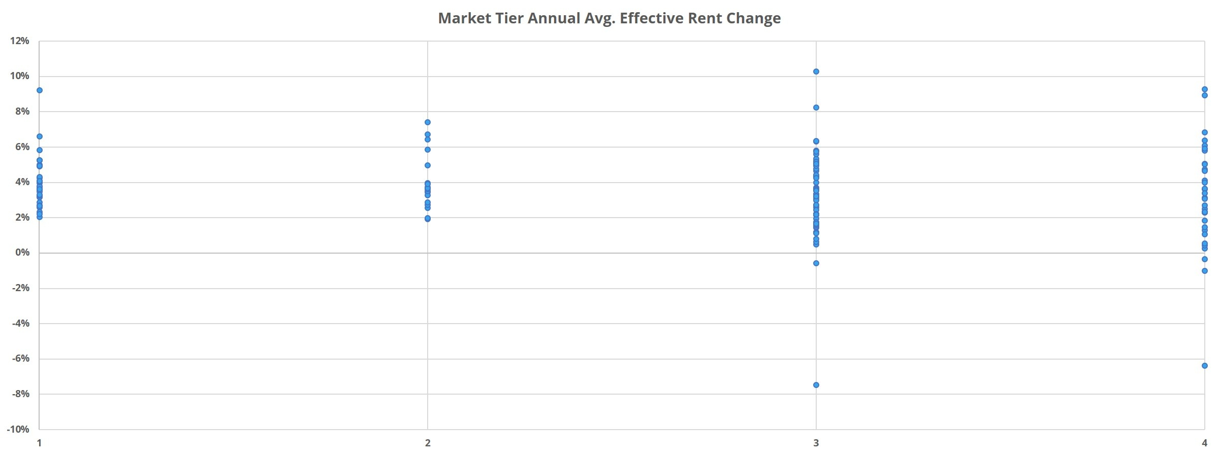 Market Tier Annual Avg. Effective Rent Change