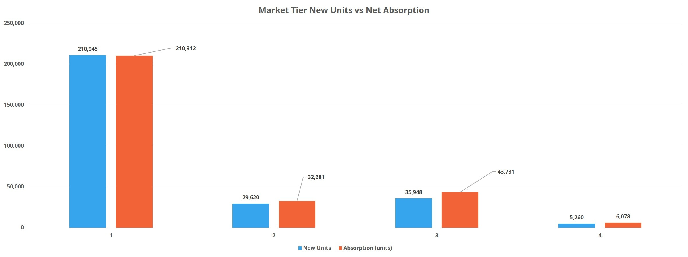 Market Tier New Units vs Net Absorption