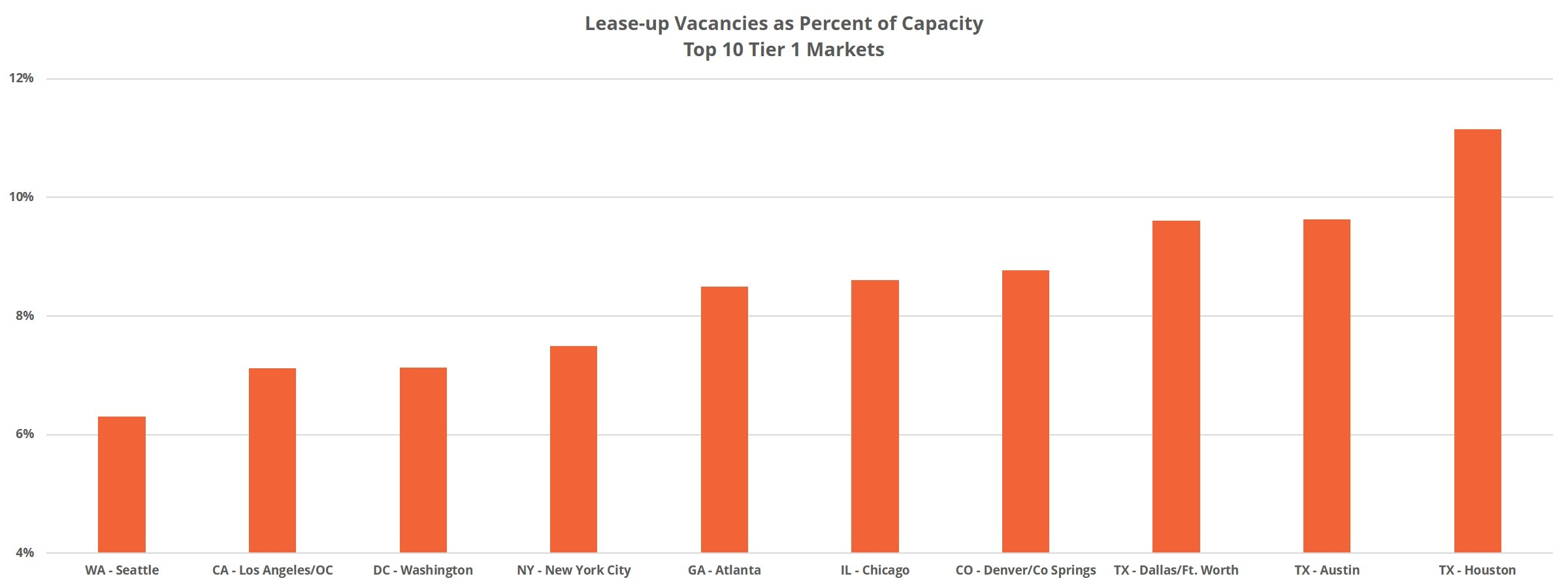 Top 10 Tier 1 Markets Lease-Up Vacancies as Percent of Capacity