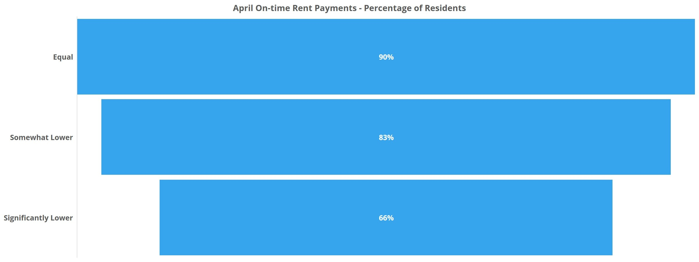 April On-time Rent Payments Percentage of Residents