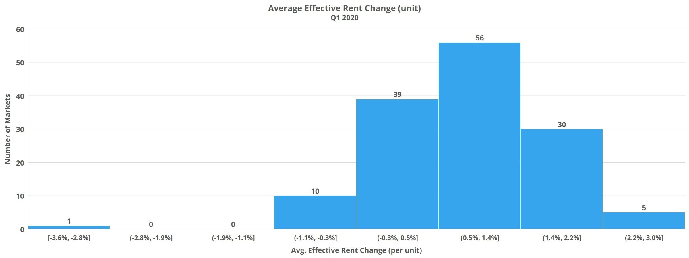 Average Effective Rent Change Q1 2020