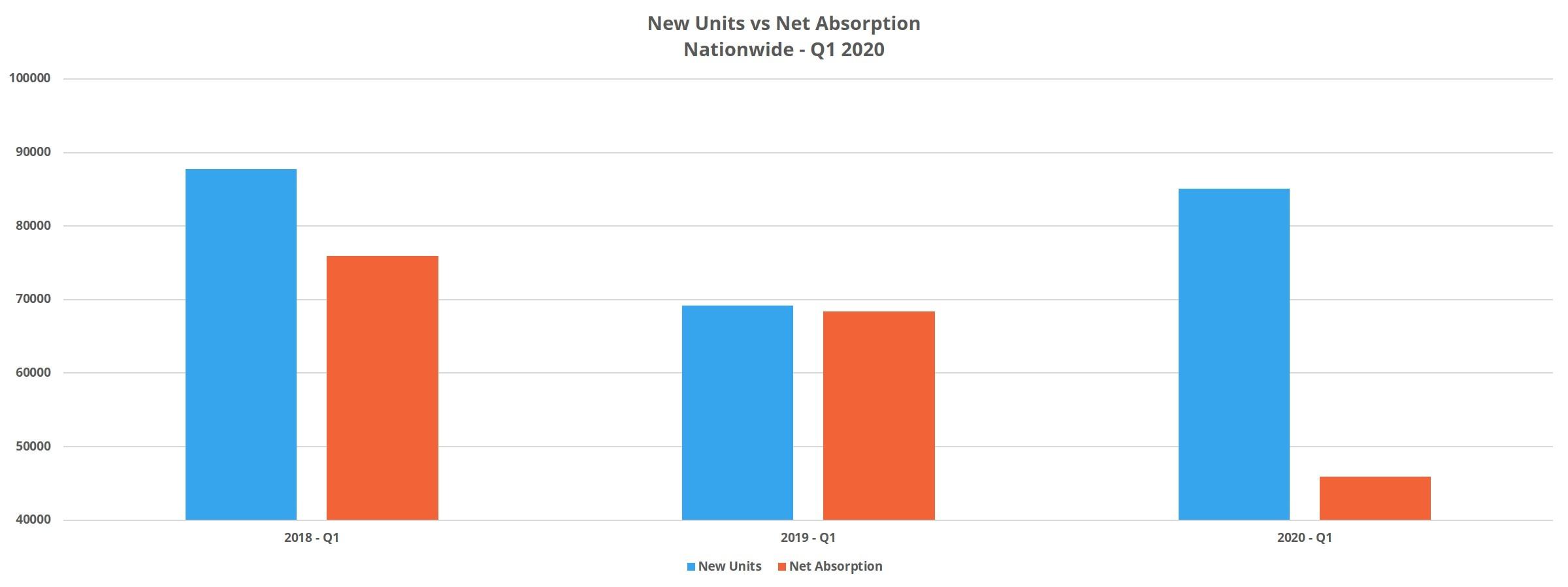 New Units vs Net Absorption Nationwide Q1 2020