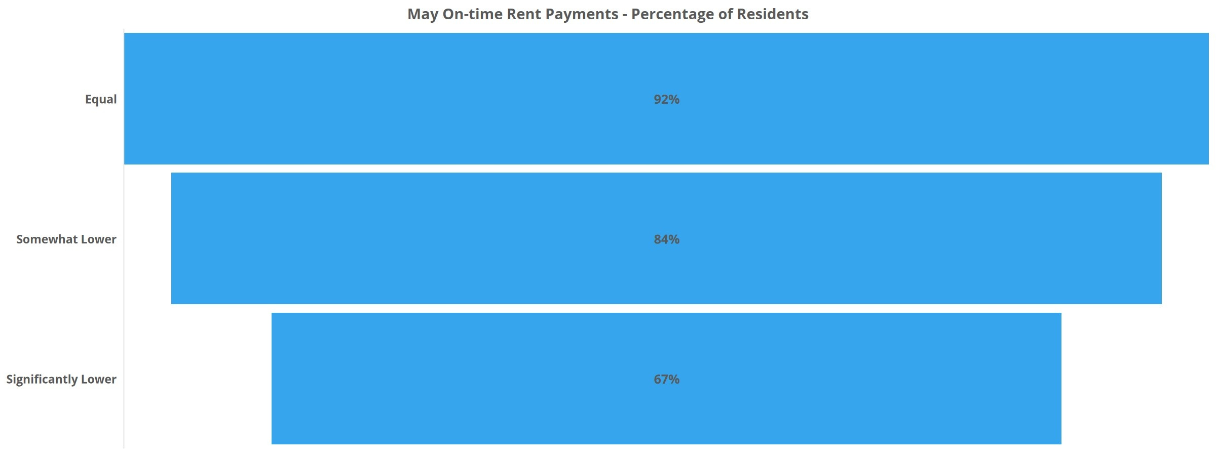 May On-time Rent Payments - Percentage of Residents