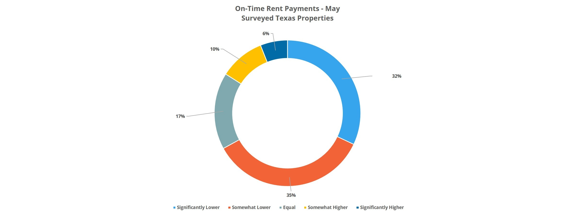 On-Time Rent Payments - May, Surveyed Texas Properties