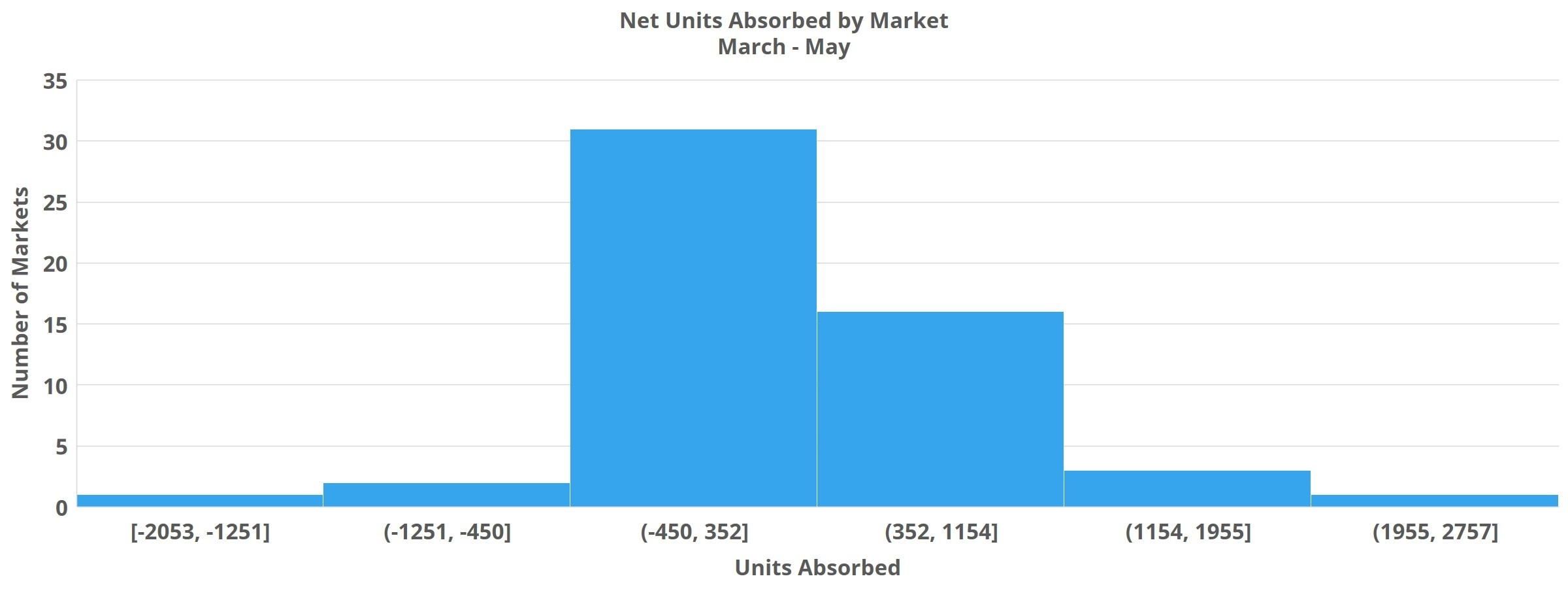 Net Units Absorbed by Market March - May