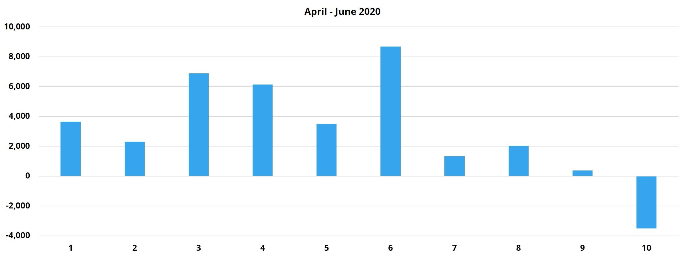April - June 2020