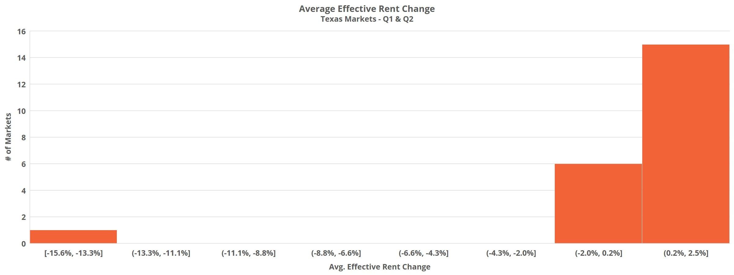 Average Effective Rent Change