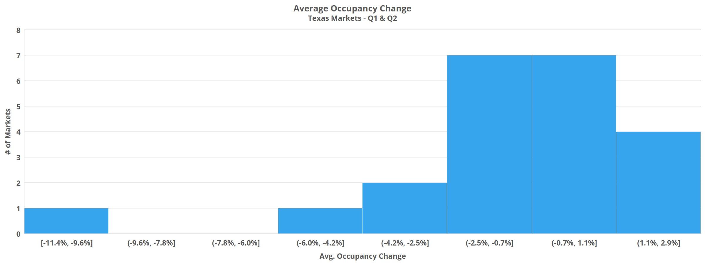 Average Occupancy Change