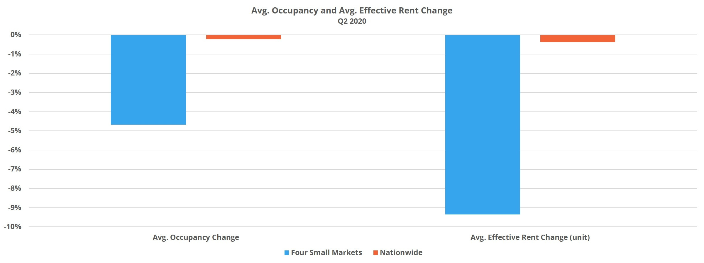 Avg. Occupancy and Avg. Effective Rent Change