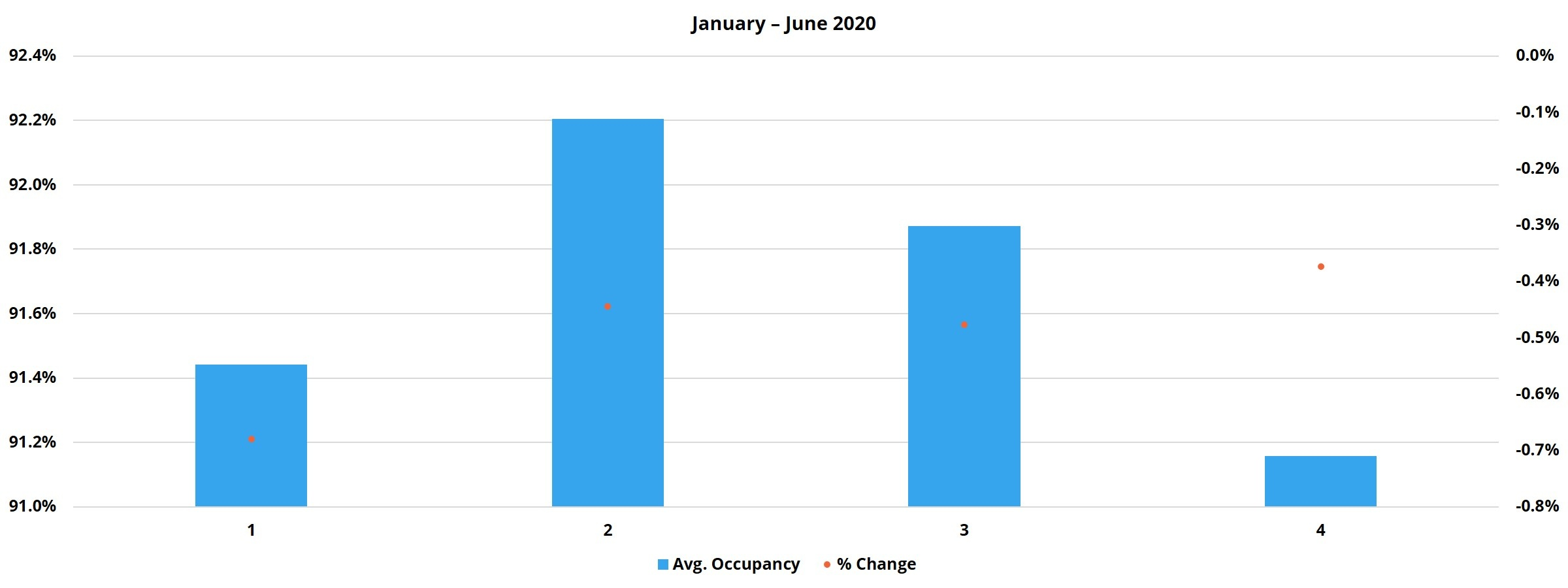 January - June 2020
