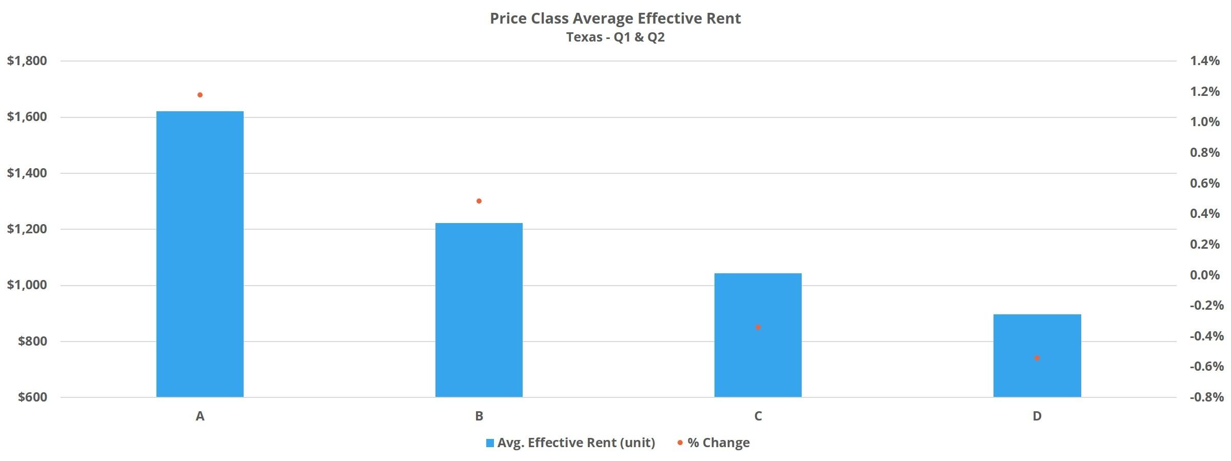 Price Class Average Effective Rent