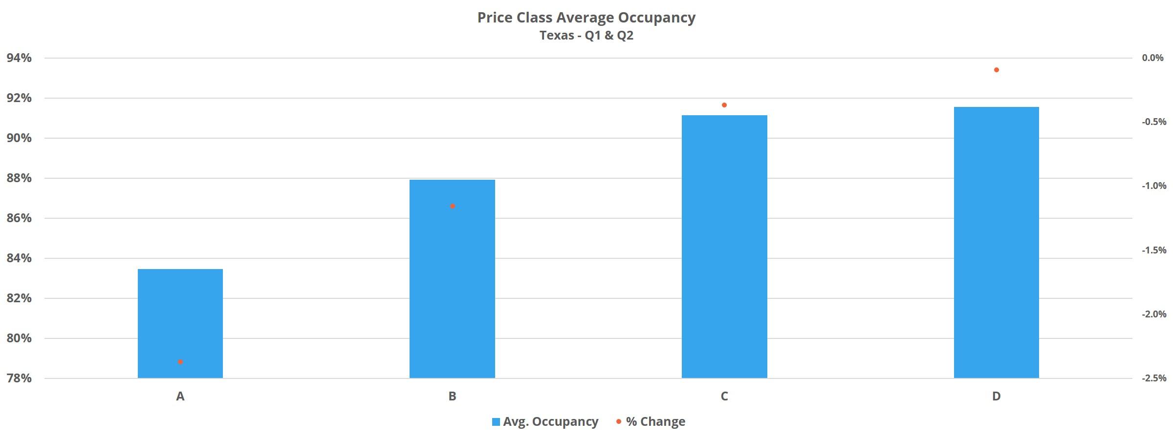 Price Class Average Occupancy