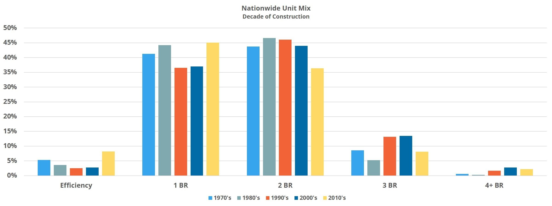 Nationwide Unit Mix