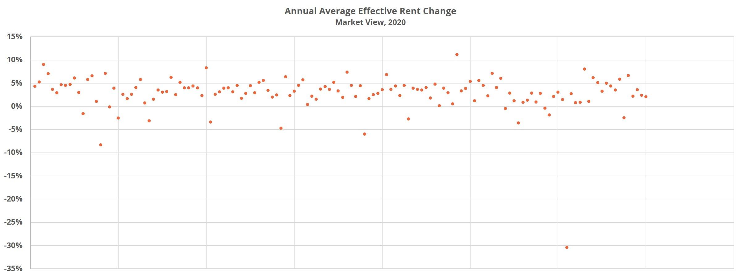 Annual Average Effective Rent Change