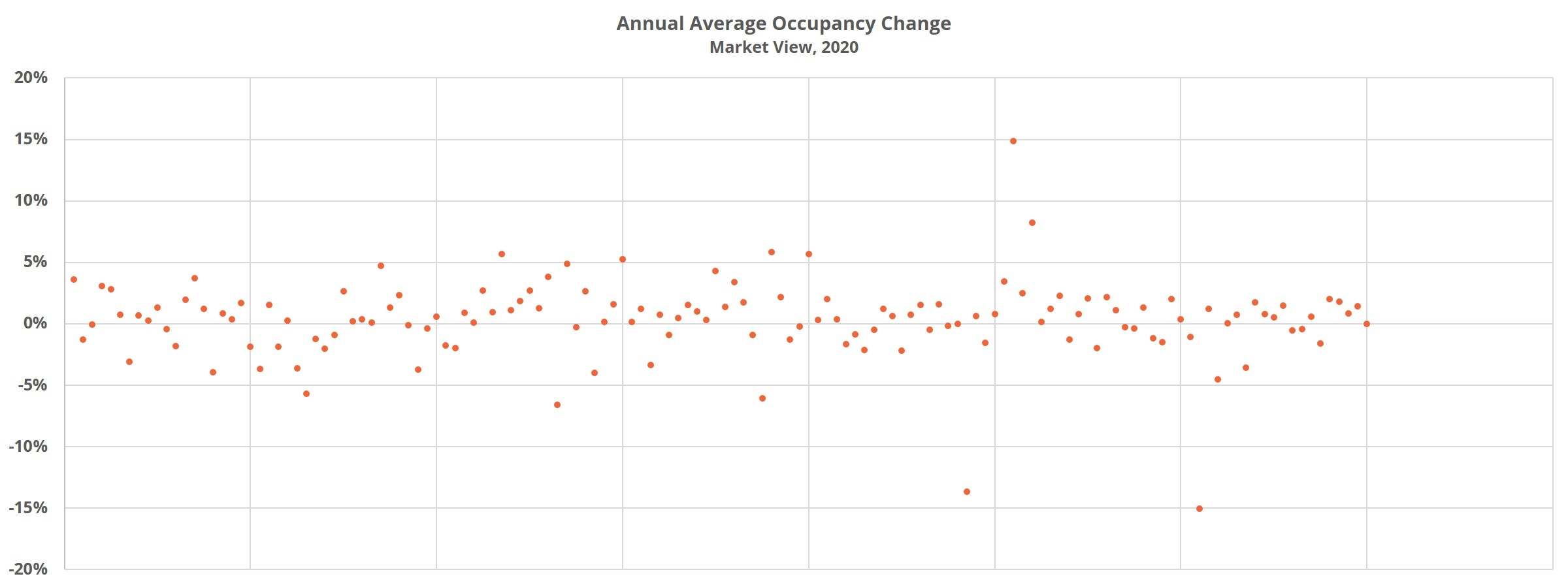Annual Average Occupancy Change
