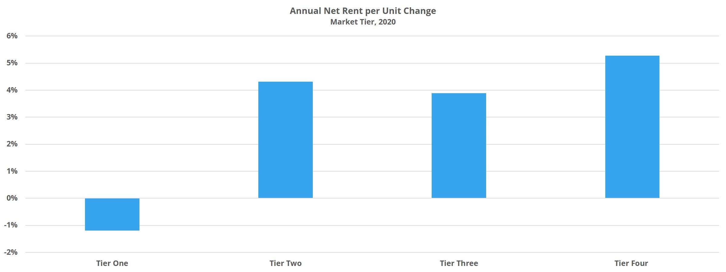 Annual Net Rent per Unit Change