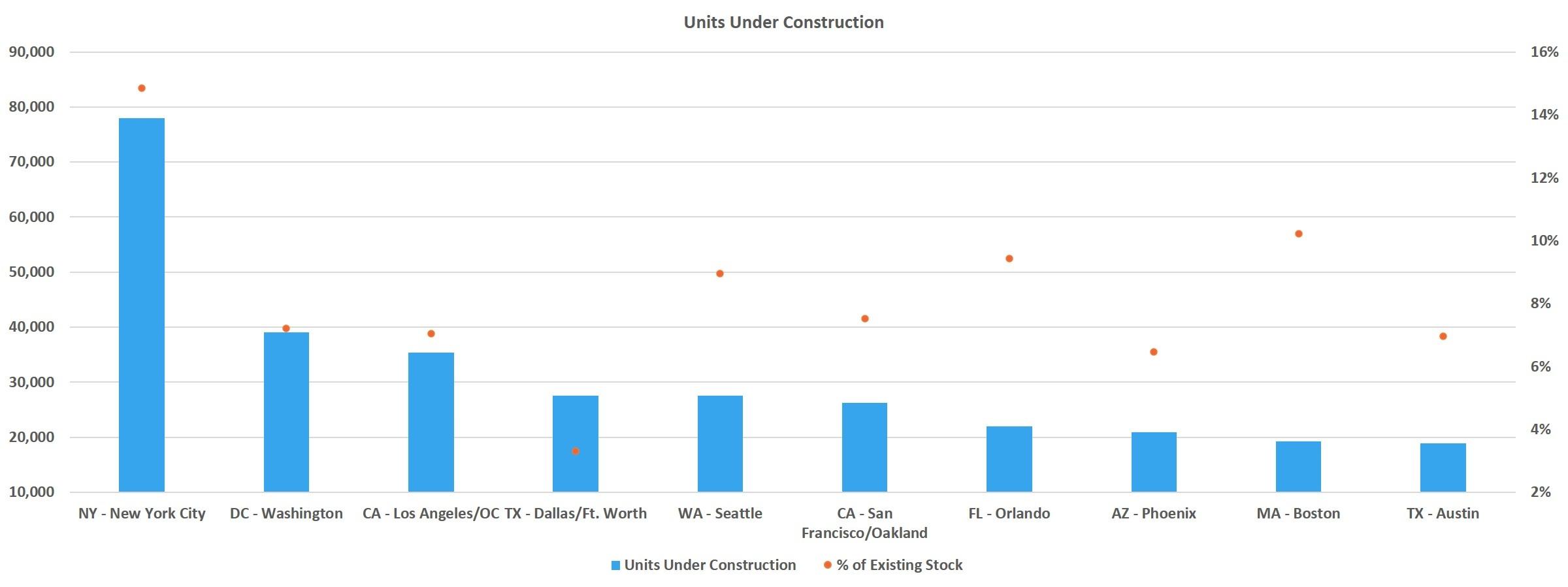 Units Under Construction